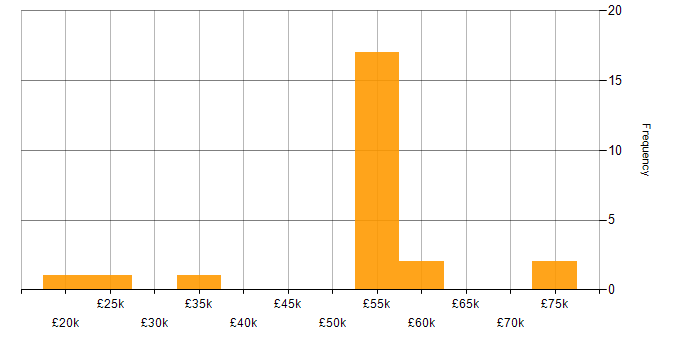 Salary histogram for CentOS in the West Midlands