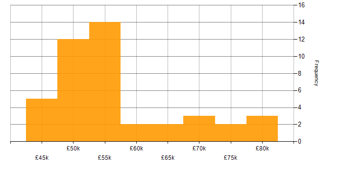 Salary histogram for Chai in the UK