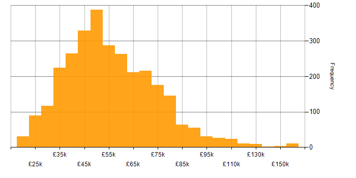 Salary histogram for Change Management in England