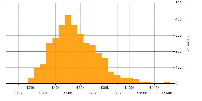 Salary histogram for Change Management in the UK