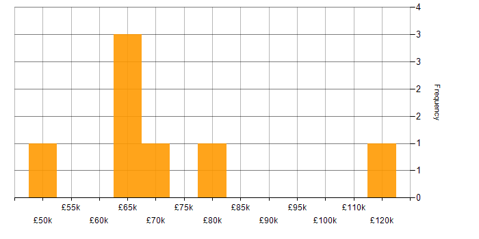Salary histogram for Charles River in the City of London