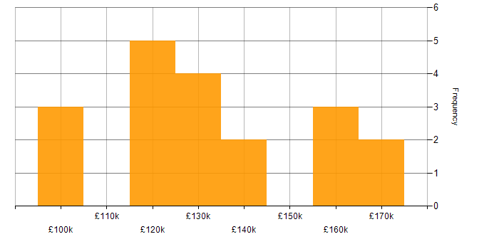 Salary histogram for CIO in the UK