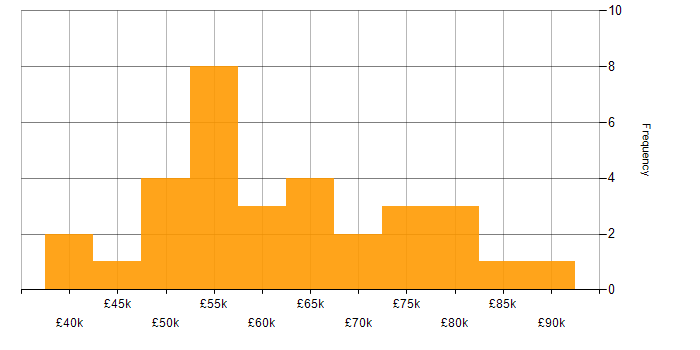 Salary histogram for CISA in the North of England