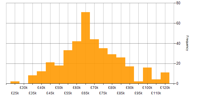 Salary histogram for CISA in the UK