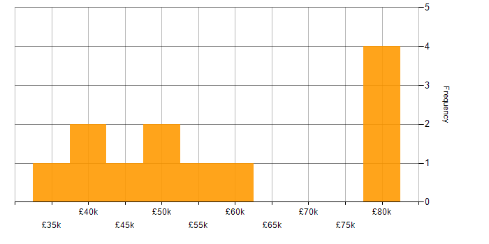 Salary histogram for Cisco in East Sussex