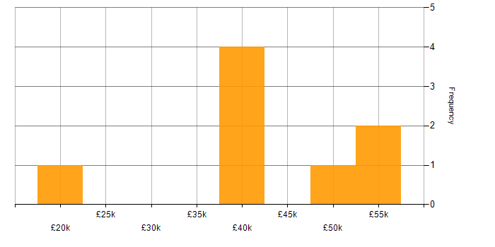 Salary histogram for Cisco in Essex