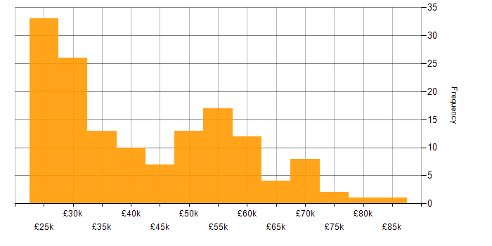 Salary histogram for Cisco in Manchester