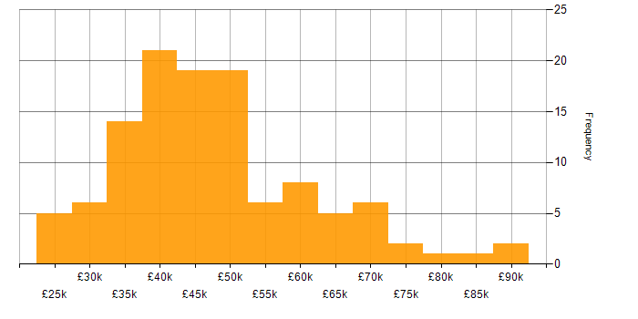 Salary histogram for Cisco in the South West