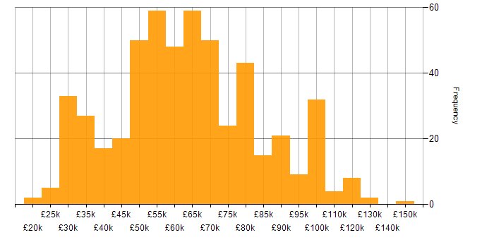 Salary histogram for Cisco Certification in London