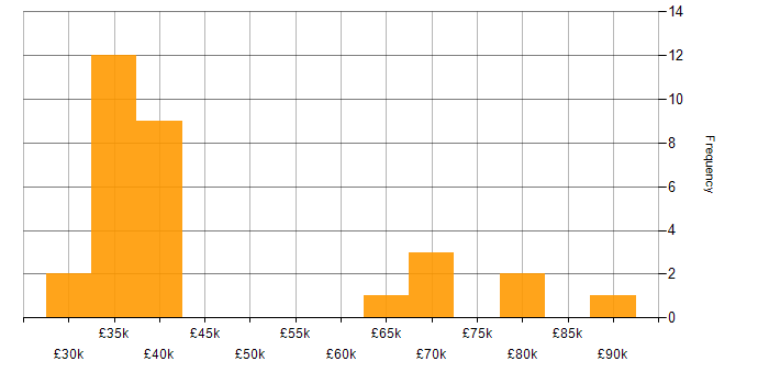 Salary histogram for Cisco Certification in the North East