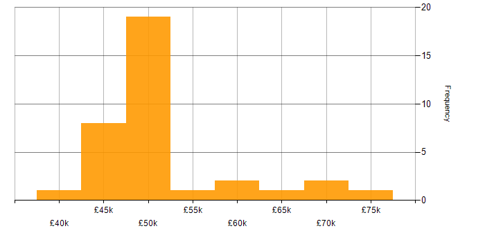 Salary histogram for Cisco Nexus in the South East