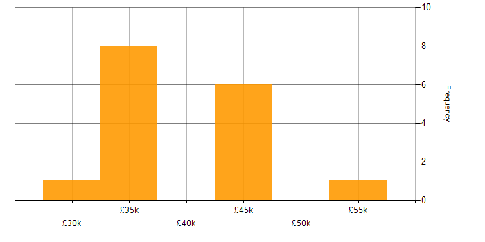 Salary histogram for Cisco UCCX in the UK