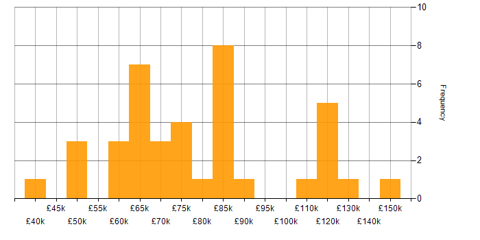 Salary histogram for CISM in the City of London