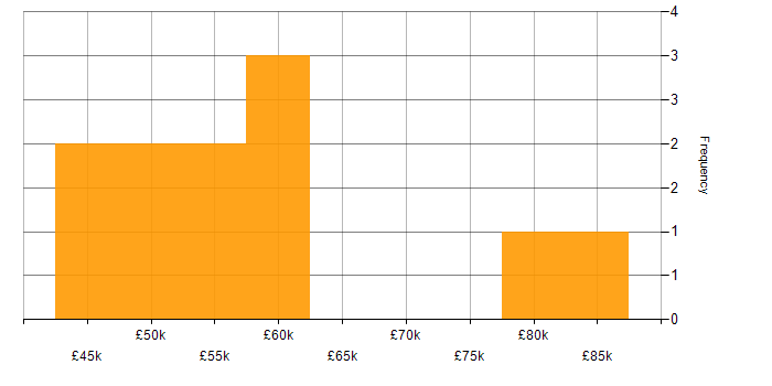 Salary histogram for CISM in Manchester
