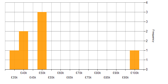 Salary histogram for CISSP in Gloucestershire