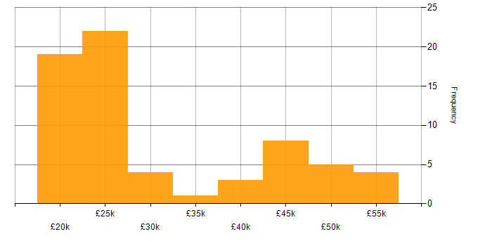 Salary histogram for Citrix in the East Midlands