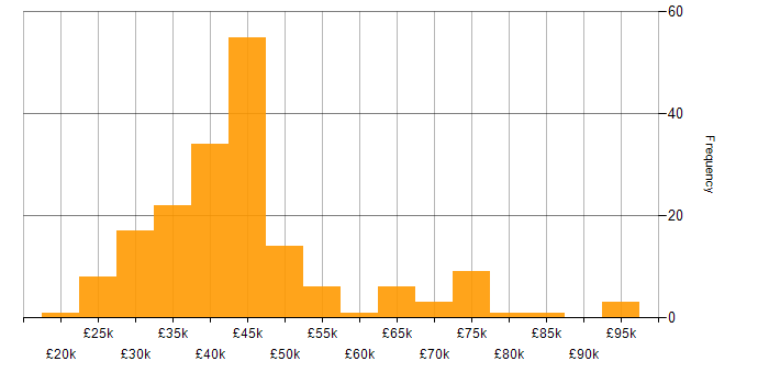 Salary histogram for Citrix in the South East