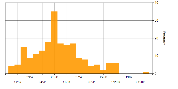 Salary histogram for Client/Server in England