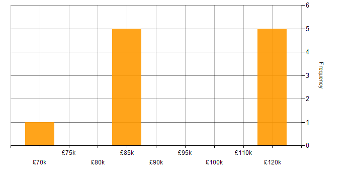 Salary histogram for Client Director in the UK