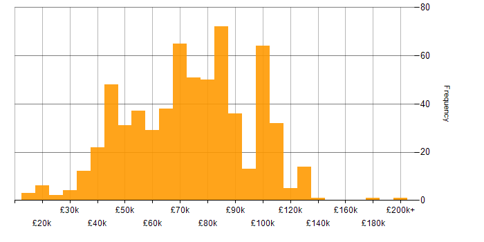 Salary histogram for Cloud Computing in England