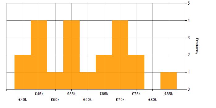 Salary histogram for Cloud Computing in Scotland
