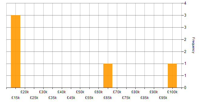 Salary histogram for Cloud Computing in Surrey