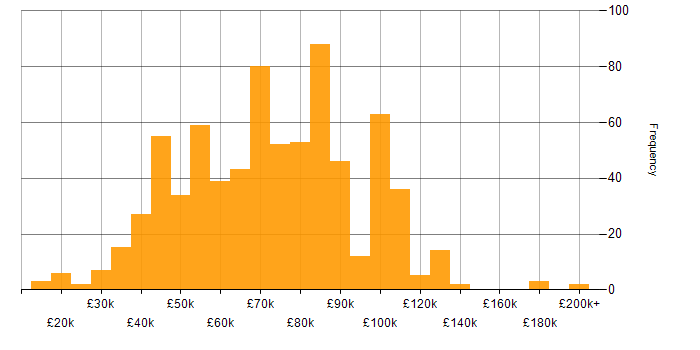 Salary histogram for Cloud Computing in the UK