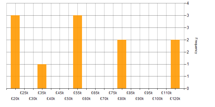 Salary histogram for Cloud Computing in West Yorkshire