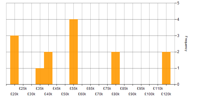 Salary histogram for Cloud Computing in Yorkshire
