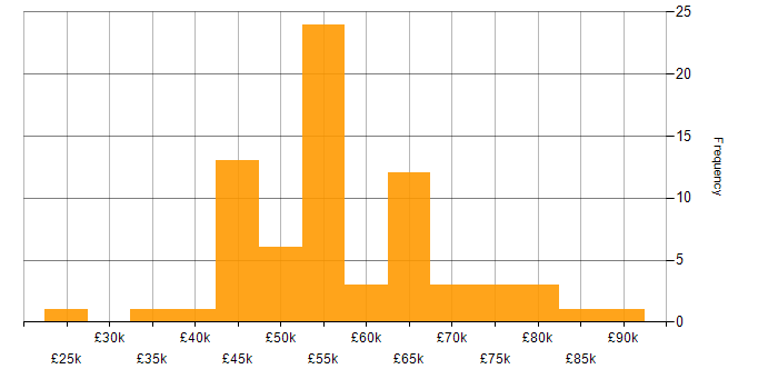 Salary histogram for Cloud Engineer in the West Midlands