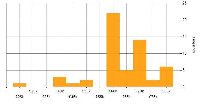 Salary histogram for Cloud Native in Scotland