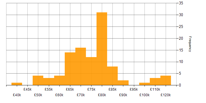 Salary histogram for Cloud Native in the South East