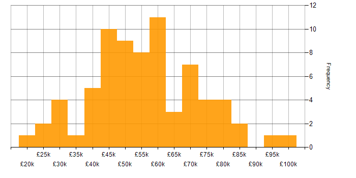 Salary histogram for Coaching in the East Midlands