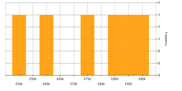 Salary histogram for Cocoa in England