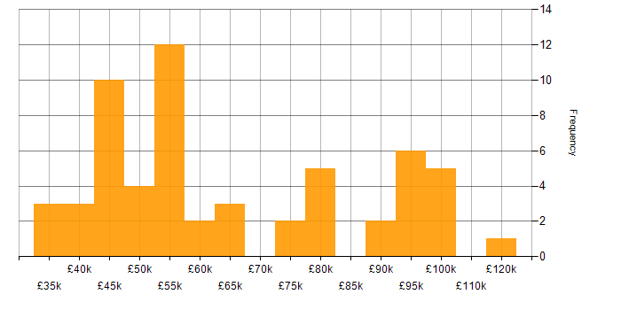 Salary histogram for Code Coverage in the UK