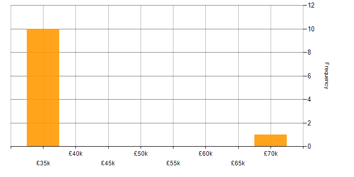 Salary histogram for Collaborative Working in Warwick