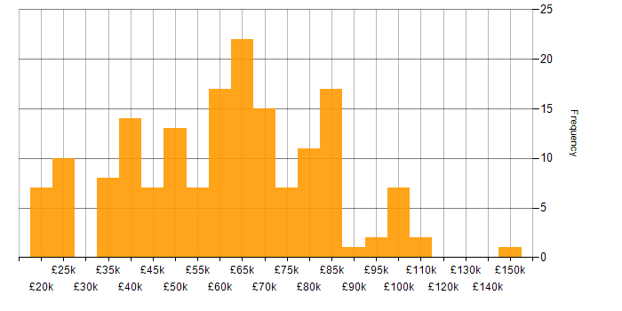 Salary histogram for CompTIA Security+ in the UK