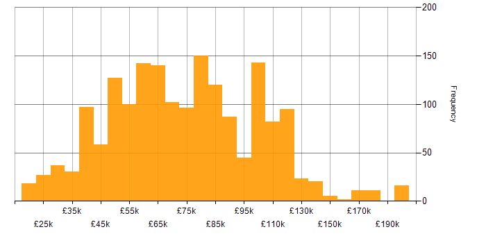 Salary histogram for Computer Science in London