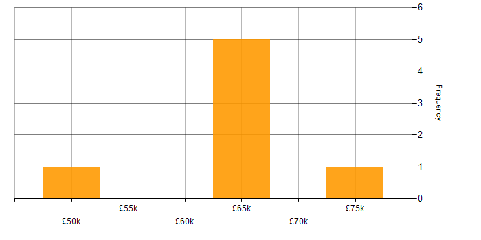 Salary histogram for Computer Science in Slough