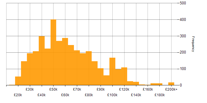 Salary histogram for Computer Science in the UK