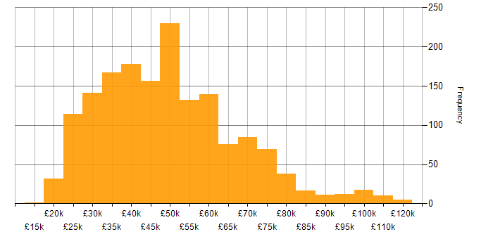 Salary histogram for Computer Science in the UK excluding London