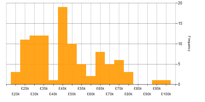 Salary histogram for Computer Science Degree in the East of England