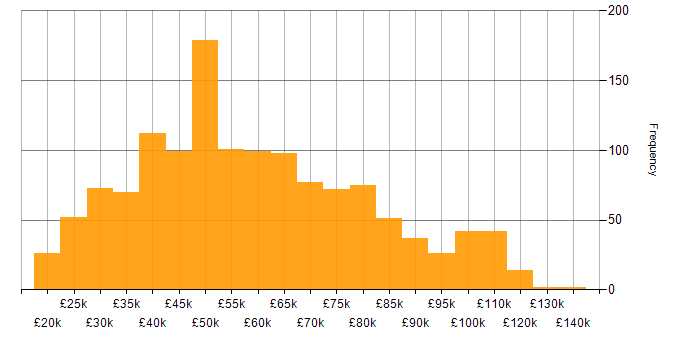 Salary histogram for Computer Science Degree in England