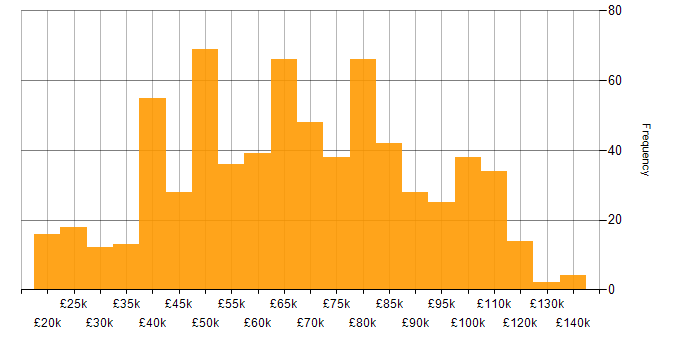 Salary histogram for Computer Science Degree in London