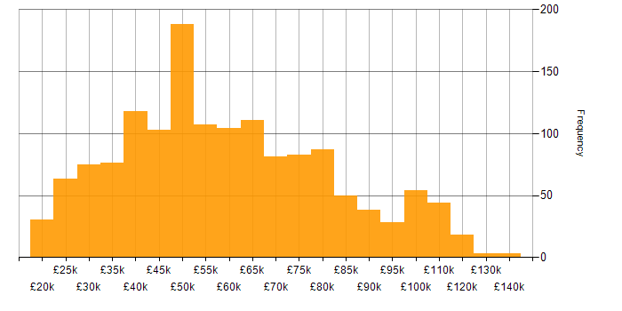 Salary histogram for Computer Science Degree in the UK