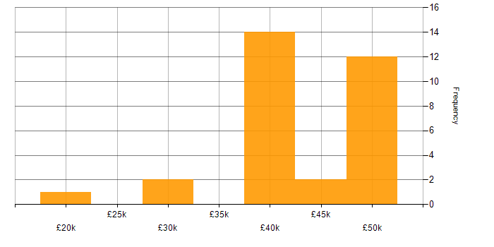 Salary histogram for Computer Science Degree in Yorkshire