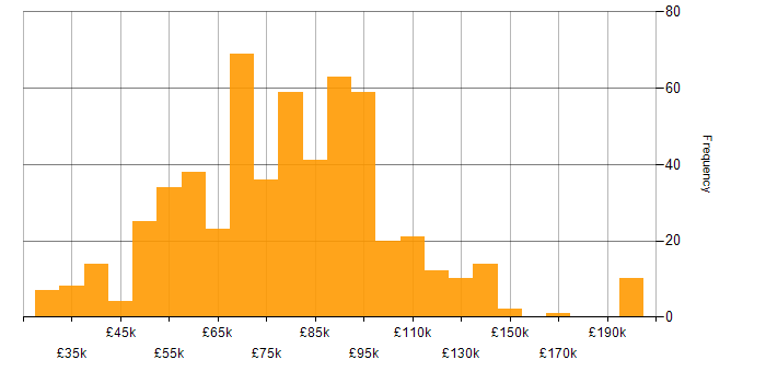 Salary histogram for Configuration Management in London