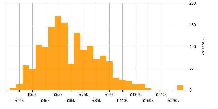 Salary histogram for Configuration Management in the UK