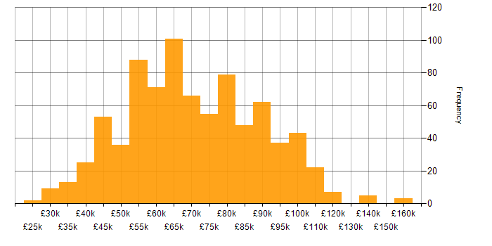 Salary histogram for Confluence in London