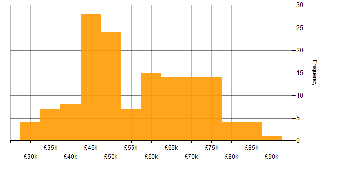 Salary histogram for Confluence in the South East